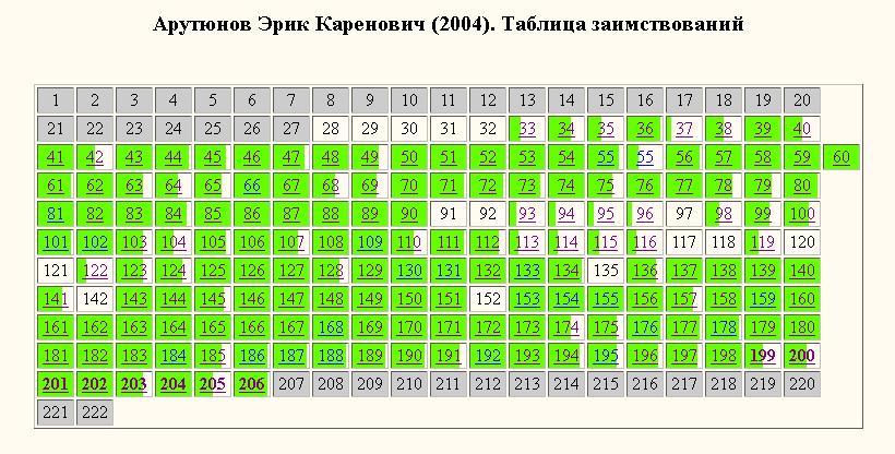 Арутюнов-2004-таблица заимствований