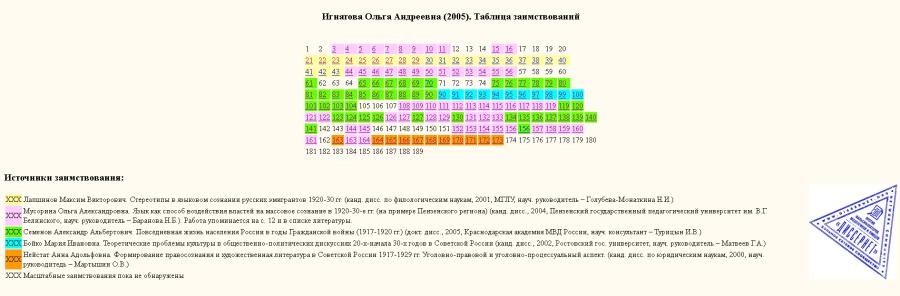 Игнатова-таблица заимствований