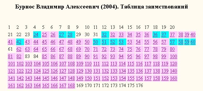 Бурнос-таблица заимствований
