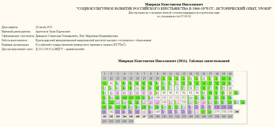 Мавриди-таблица заимствований-1