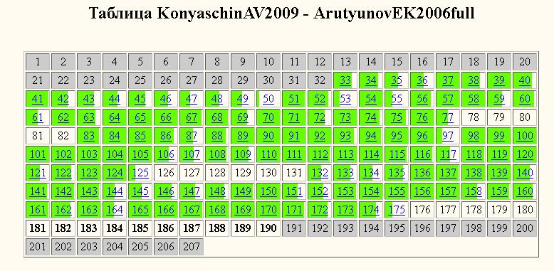 Коняшин-Арутюнов-сравнение