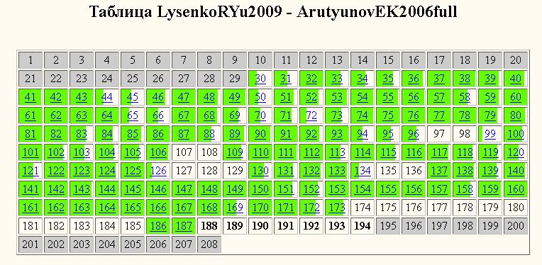 Лысенко-Арутюнов-сравнение