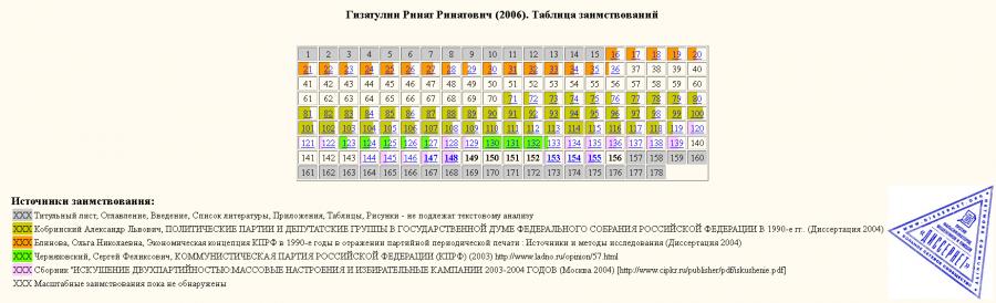 Гизатулин-таблица заимствований