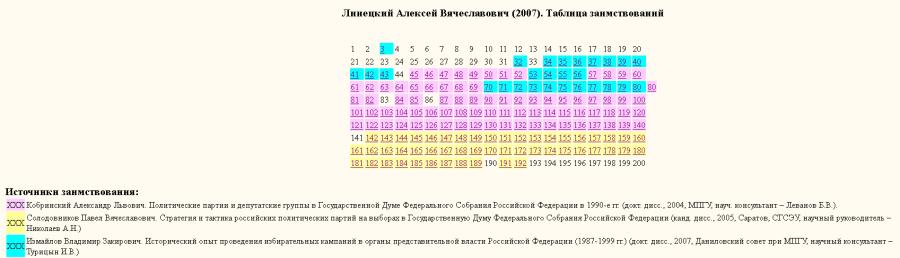 Линецкий-таблица заимствований