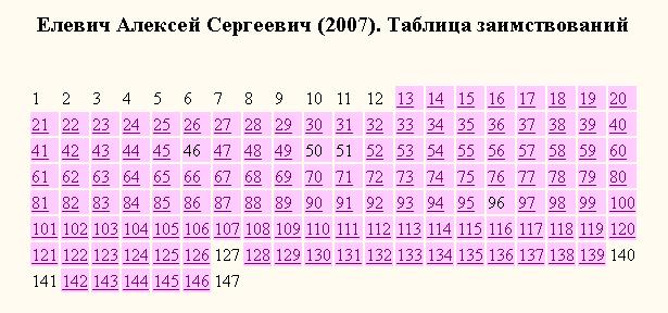 Елевич-таблица заимствований