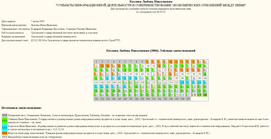 Козлова-таблица заимствований