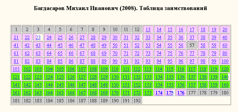 Багдасаров-таблица заимствований