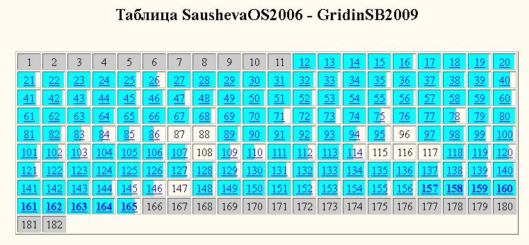 Саушева-Гридин-сравнение