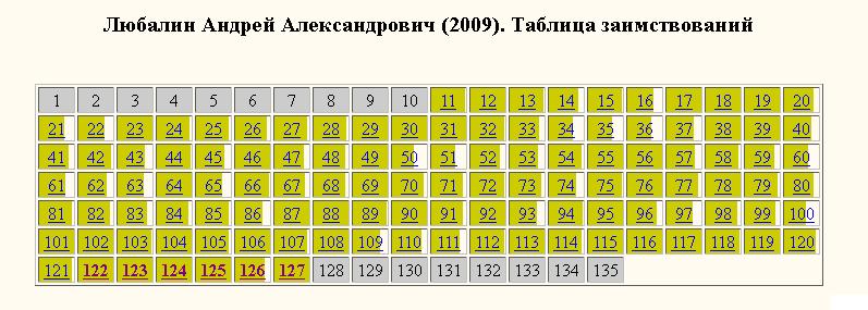 Любалин-таблица заимствований