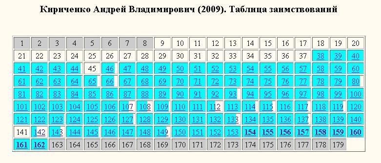 Кириченко-таблица заимствований