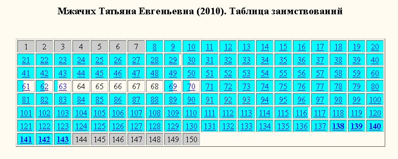 Мжачих Т.Е.-таблица заимствований