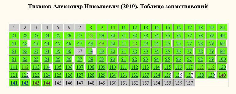 Тихонов-таблица заимствований