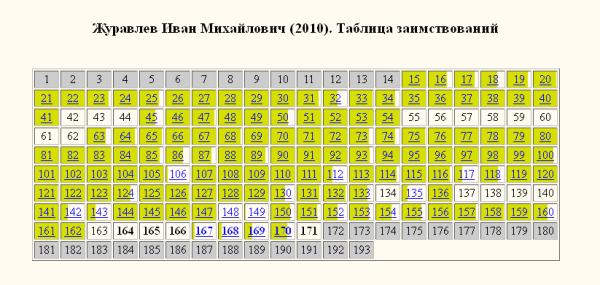 Журавлев кирилловский-раскраска
