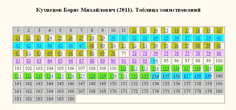 Кузнецов кирилловский-раскраска