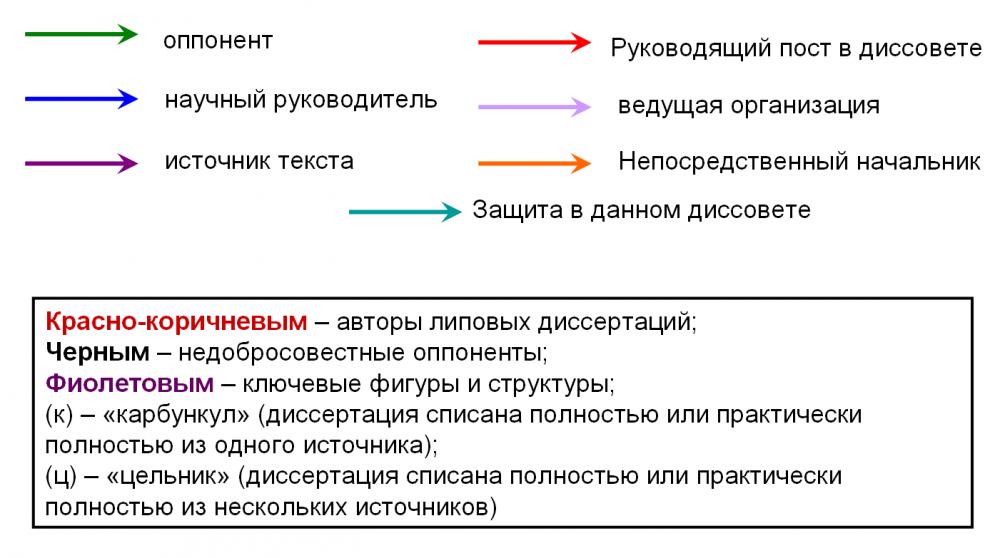 Легенда к графу Станкина