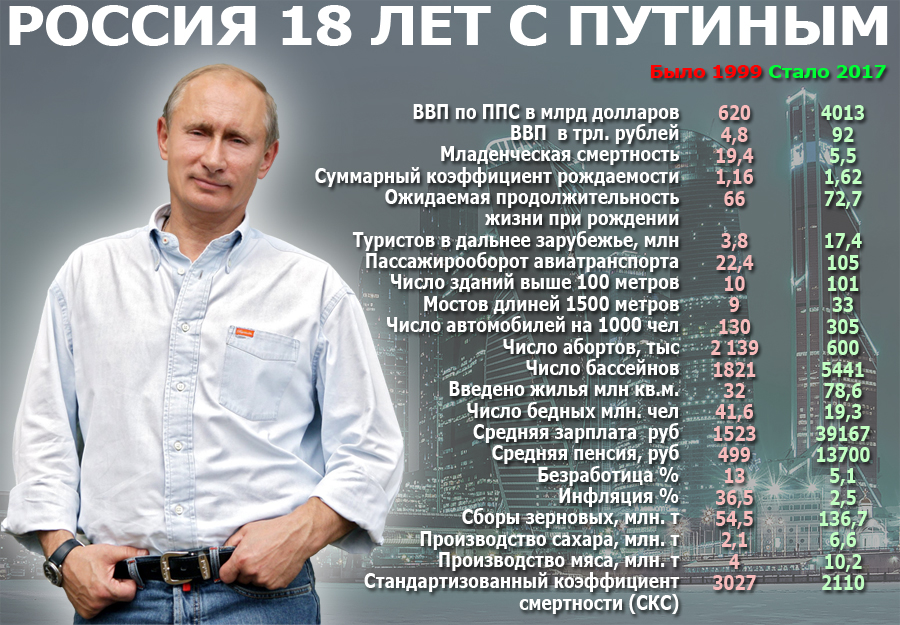 Путин и его успехи.jpg