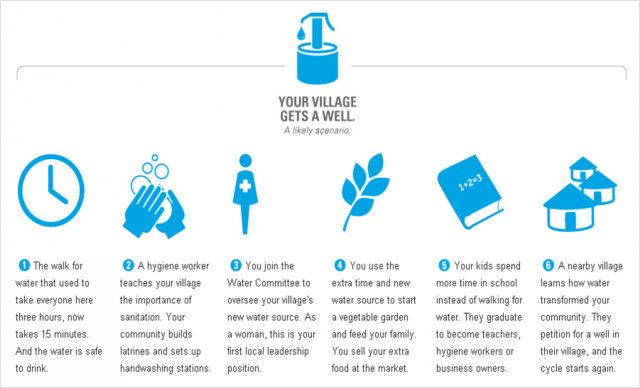 Image taken from charity : water website