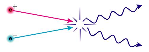 Аннигиляция частицы и античастицы