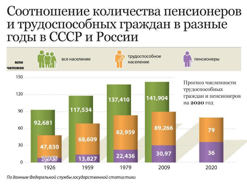 Будет ли еще повышение пенсий в 2013 году работающим пенсионерам