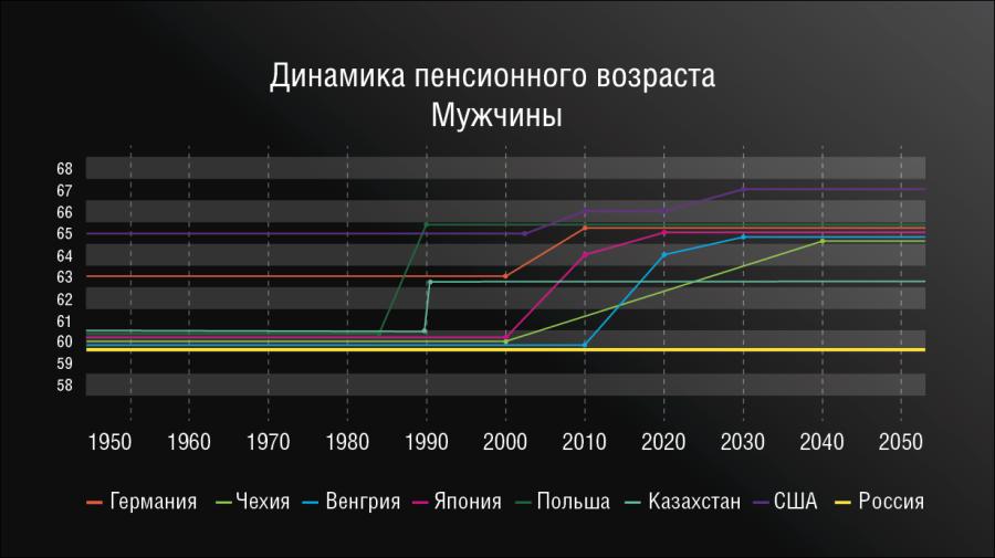 динамика пенсионного возраста - мужчины