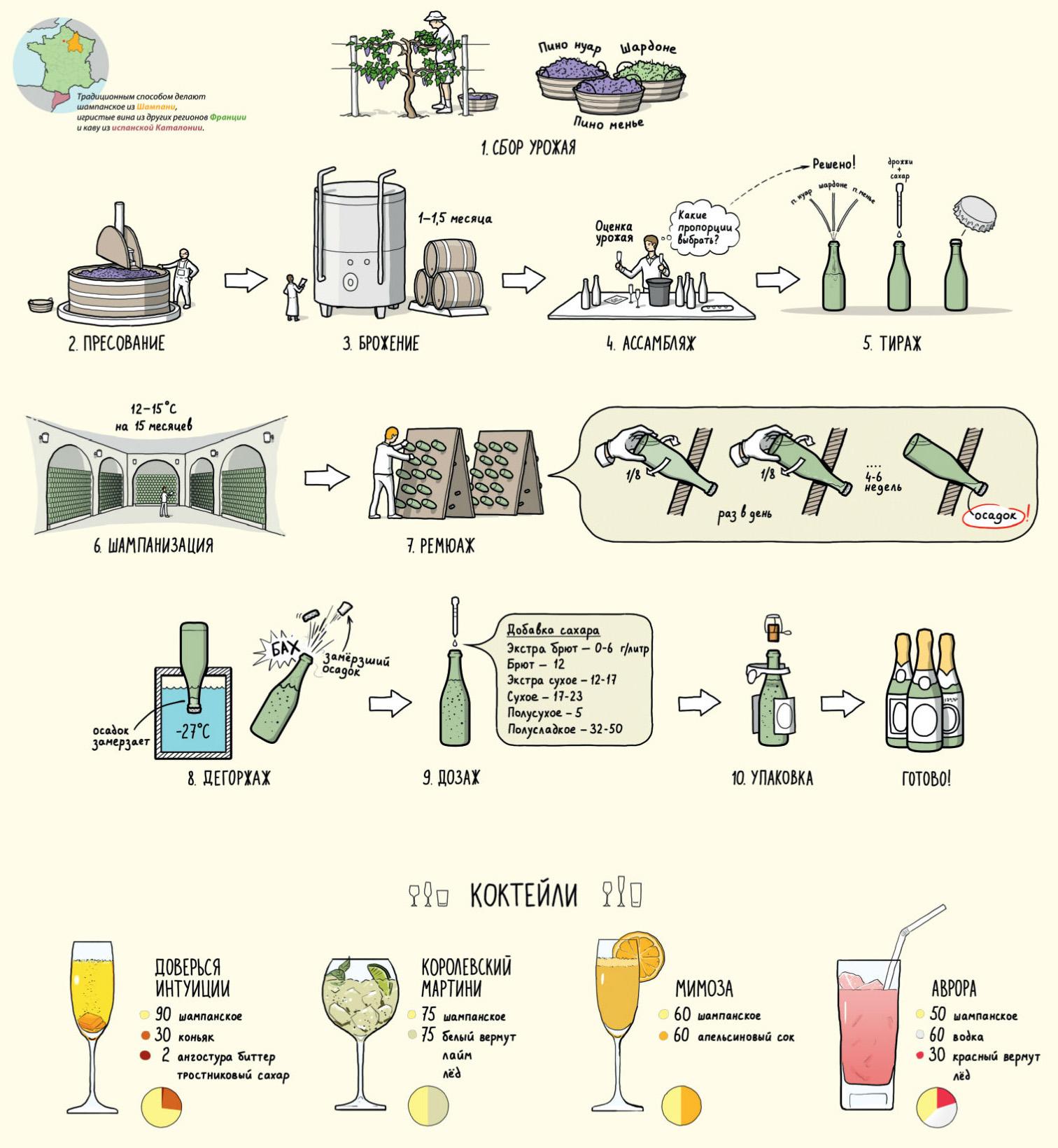 Принципиальная технологическая схема производства коньяка