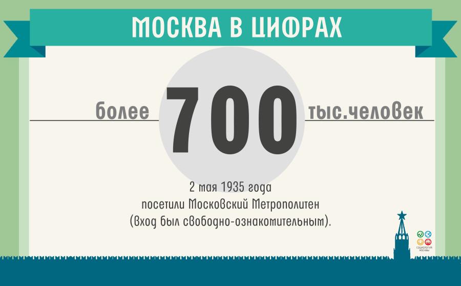 москва в цифрах(5)_19.05