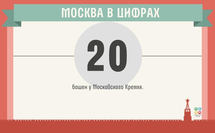 москва в цифрах(8)_19.05
