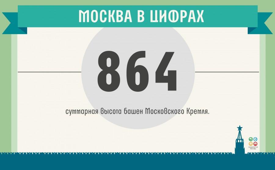 москва в цифрах(9)_19.05