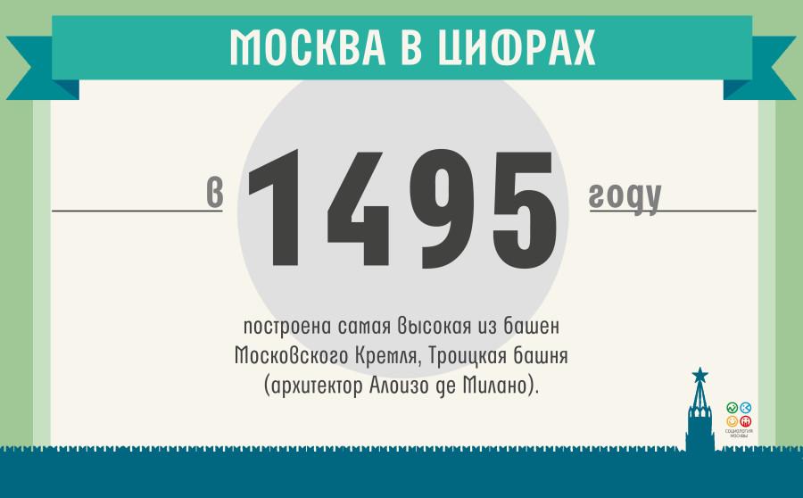 москва в цифрах(10)_19.05