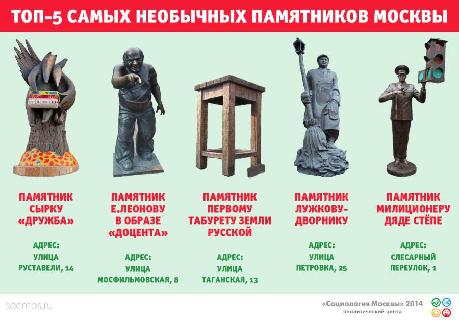 топ-5 памятников