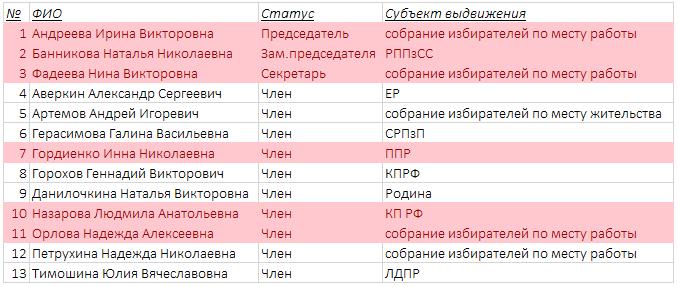 Кого выбрать депутатами Госдумы и губернатором Тульской области 19.09.2021?