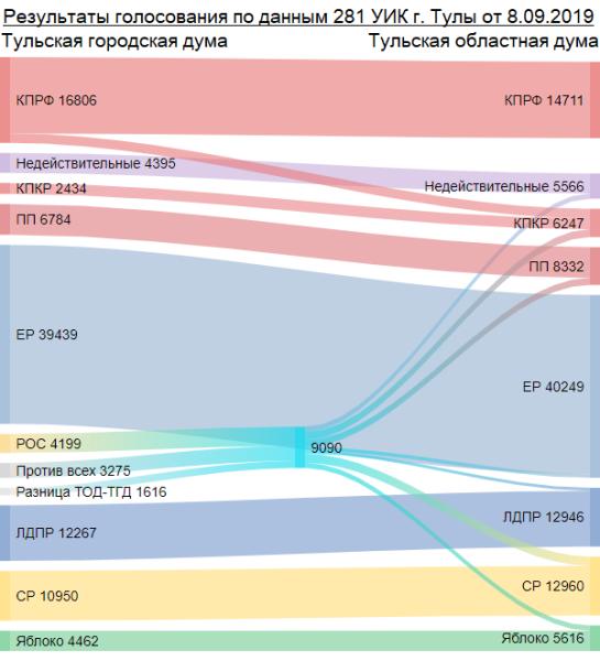 Результаты голосования по данным 281 УИК г. Тулы на выборах 8.09.2019