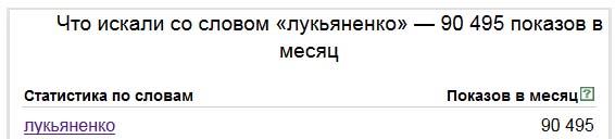 Количество запросов в Яндексе как безошибочный определитель потенциального тиража автора. 11