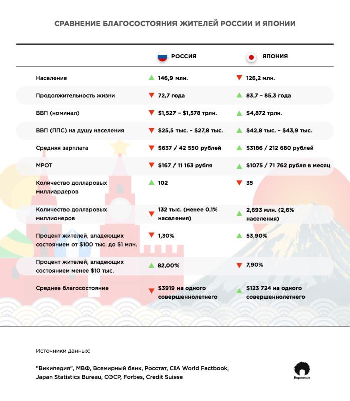 Сравнение России и Японии