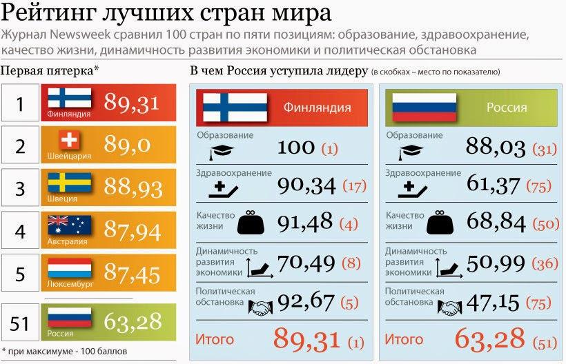 РФ и Финляндия (Russia vs Finland)