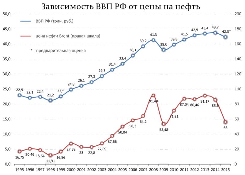 Зависимость ВВП России от цен на нефть