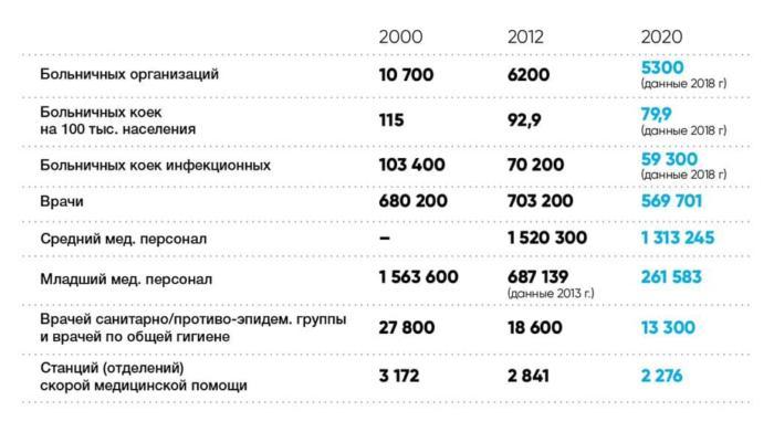 успехи Путина в медицине