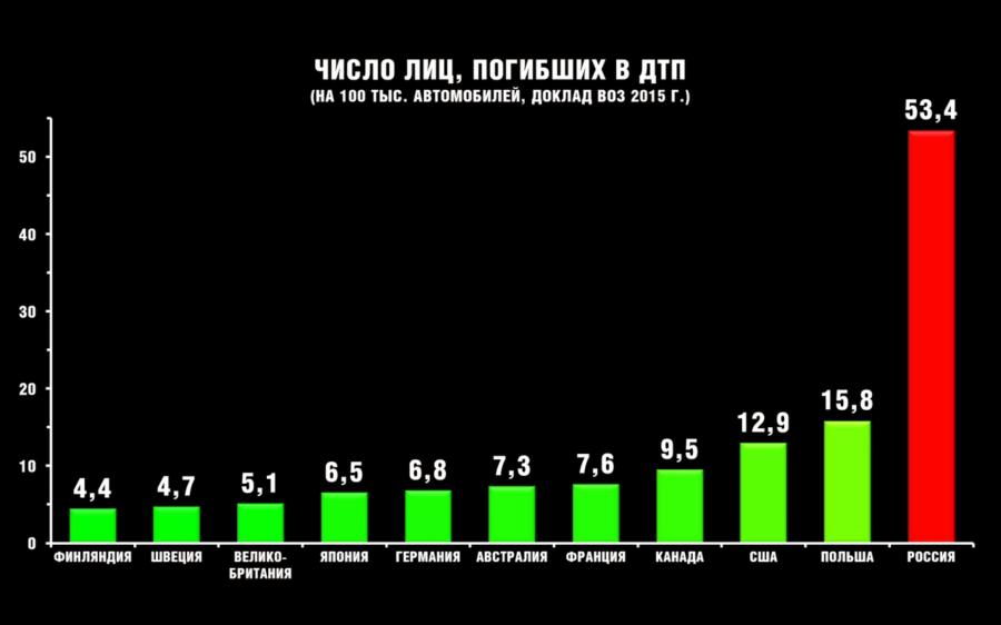 Смертность на дорогах в России