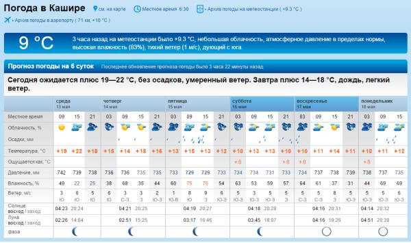 Прогноз погоды на завтра днём