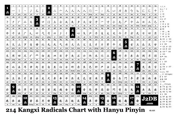 kangxichart-j2db-214radicals-hanyupinyin-model2