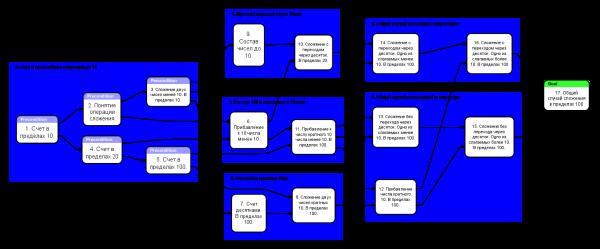 Схема курса Сложение в пределах 100 v1-1