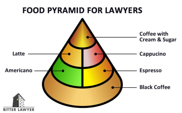 food-pyramid-lawyers-640wide