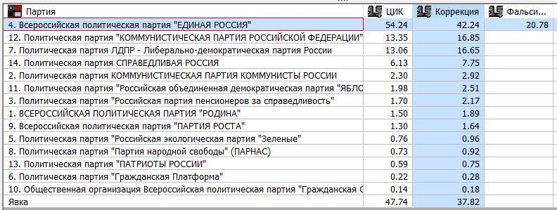 Duma 2016 total.jpg