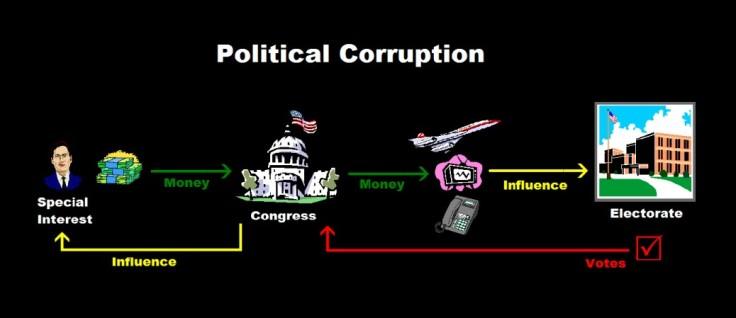 corruption-USA