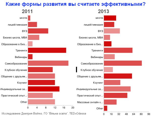 Эффективные формы развития (сравнение 2011 - 2013)