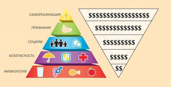 2 Piramida-potrebnostej-Maslou_UPSIDEDOWN