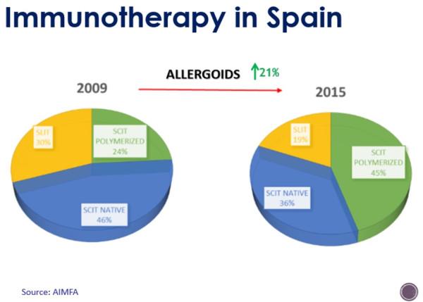 Испания аллергия