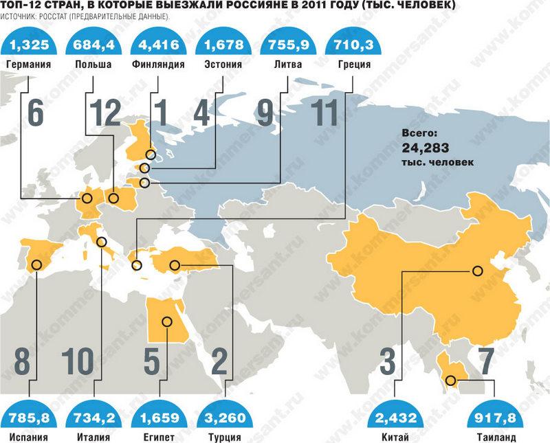 Статистика выезда россиян за границу