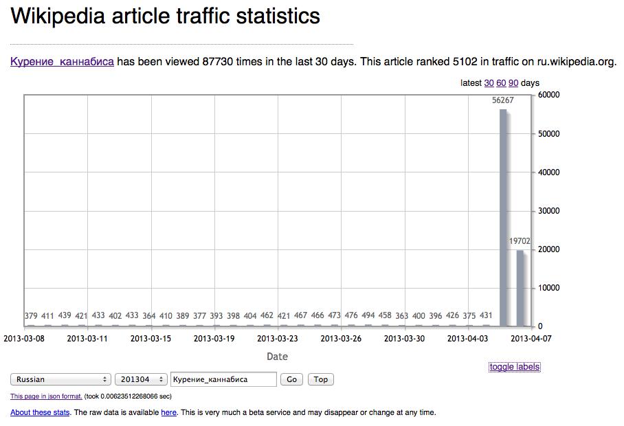 Статистика посещаемости статьи Википедии о конопле
