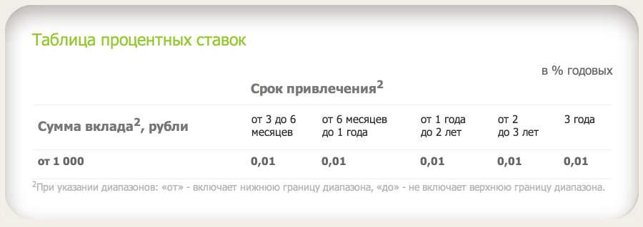 Таблица процентных ставок по пенсионному депозиту Сбербанка